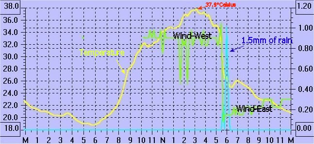 Daily trace of temperature,rainfall and wind direction
